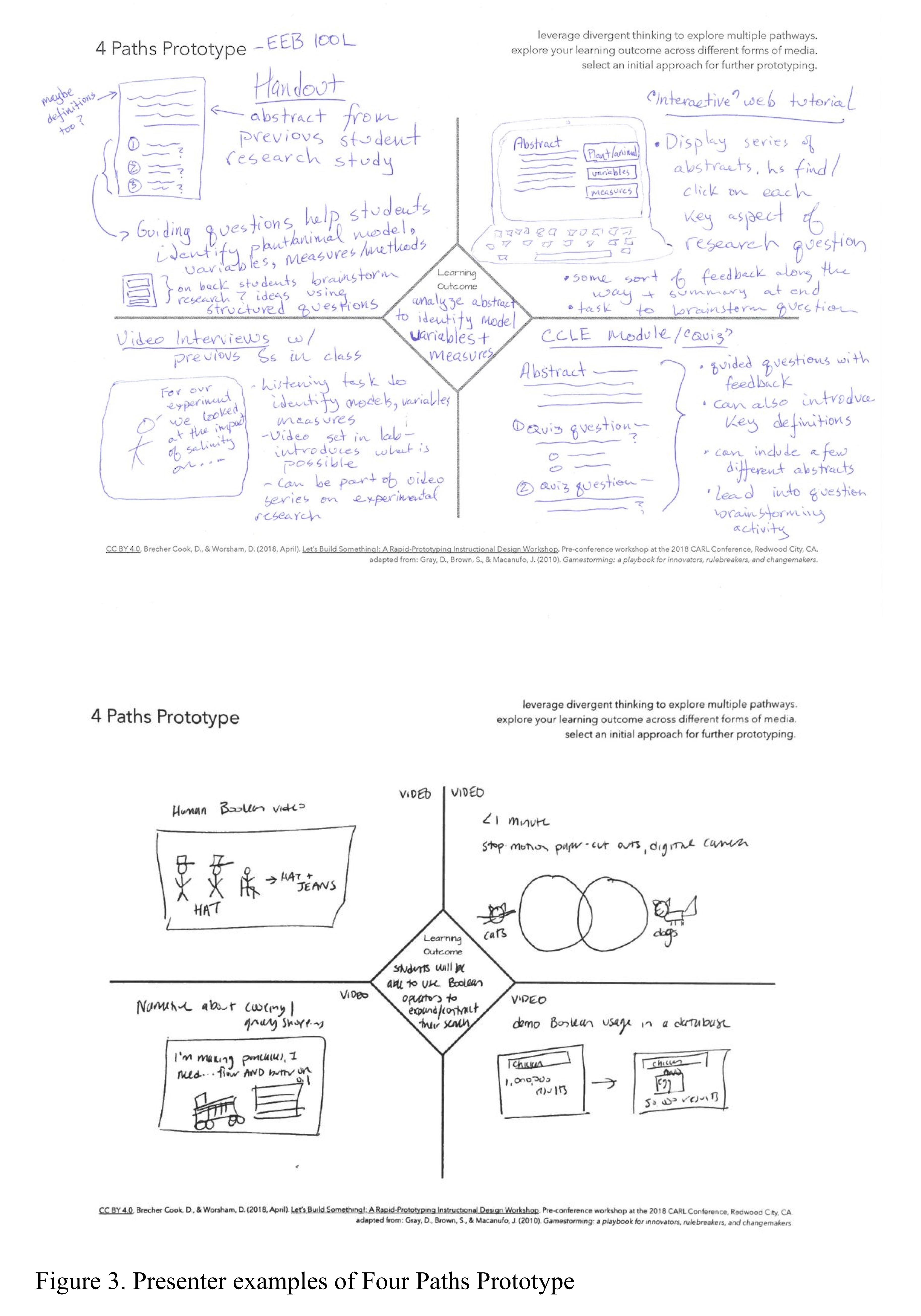 Let S Build Something A Rapid Prototyping Instructional Design Workshop